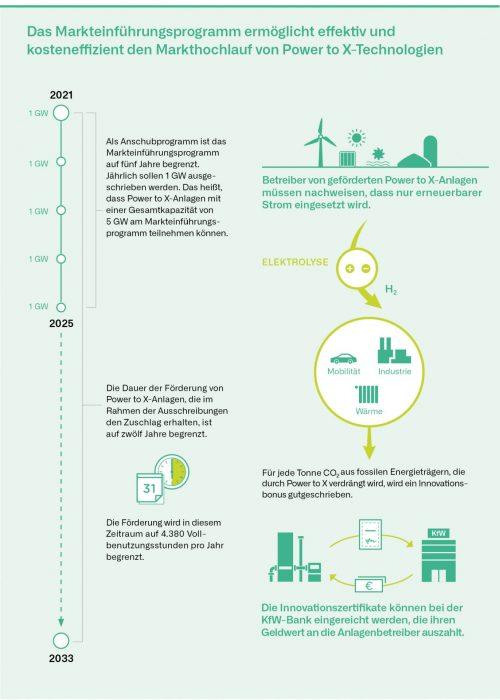 Das Markteinführungsprogramm ermöglicht effektiv und kosteneffizient den Markthochlauf von Power to X- Technologien